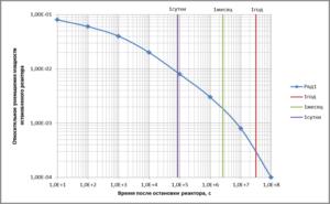 Закономерность ослабления свечения конструкции энергоблока после выключения